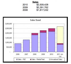 bbqld_sales